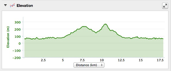 Elevation info for Thetis/Stewart Mountain run. For my Garmin info, click here.